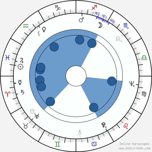 Jacques Santi wikipedia, horoscope, astrology, instagram