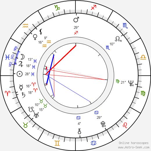 James Deuter birth chart, biography, wikipedia 2019, 2020