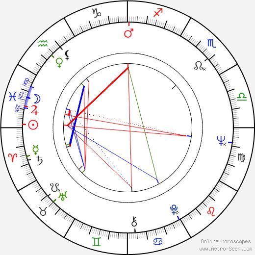 James Deuter birth chart, James Deuter astro natal horoscope, astrology