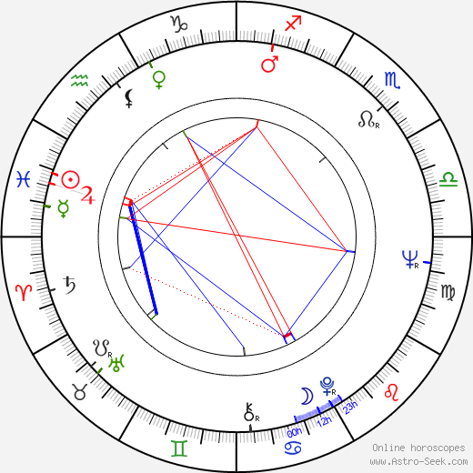 Jean-Louis van Belle astro natal birth chart, Jean-Louis van Belle horoscope, astrology