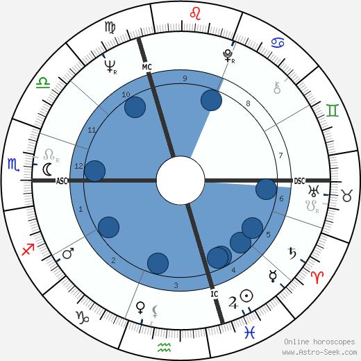 Jean-Pierre Chevènement wikipedia, horoscope, astrology, instagram