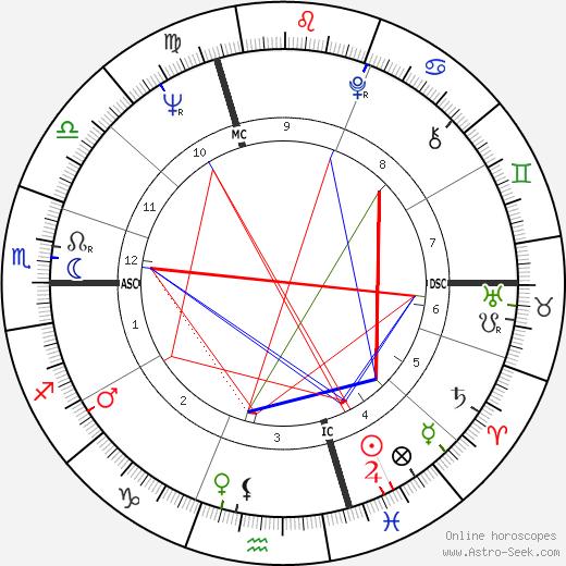 Jean-Pierre Chevènement tema natale, oroscopo, Jean-Pierre Chevènement oroscopi gratuiti, astrologia