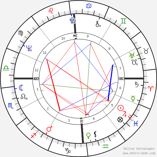 Jim Bouton tema natale, oroscopo, Jim Bouton oroscopi gratuiti, astrologia