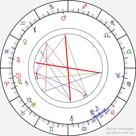 Jiří Hrzán birth chart, Jiří Hrzán astro natal horoscope, astrology