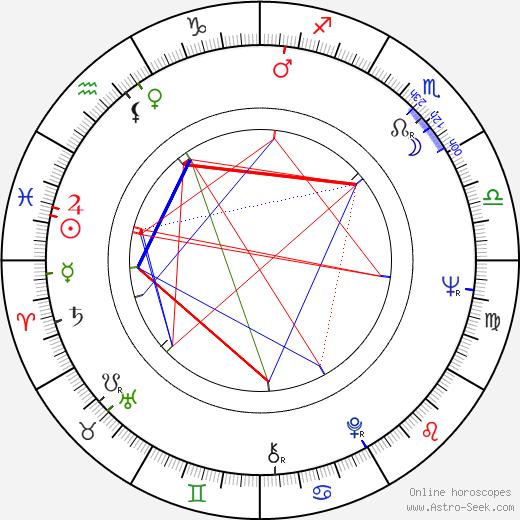 John Howard Davies astro natal birth chart, John Howard Davies horoscope, astrology