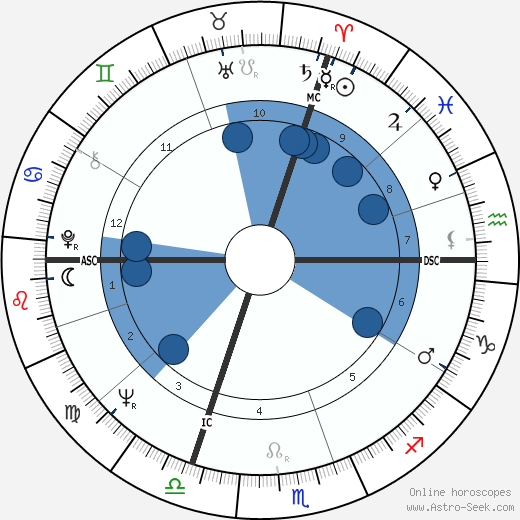 John Roosevelt Boettiger wikipedia, horoscope, astrology, instagram