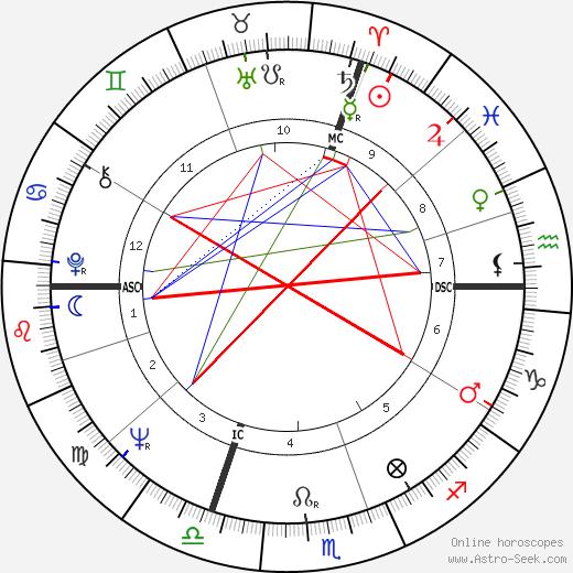 John Roosevelt Boettiger день рождения гороскоп, John Roosevelt Boettiger Натальная карта онлайн