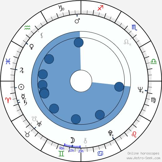 José Bardina wikipedia, horoscope, astrology, instagram