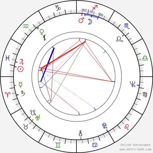 Josef Fousek день рождения гороскоп, Josef Fousek Натальная карта онлайн