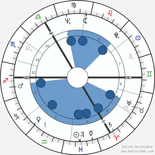 Judy Grinham wikipedia, horoscope, astrology, instagram