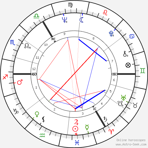 Judy Grinham tema natale, oroscopo, Judy Grinham oroscopi gratuiti, astrologia