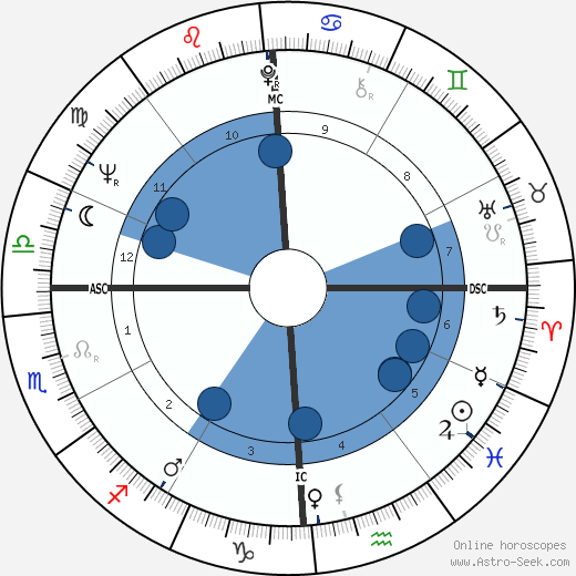 Kit Bond wikipedia, horoscope, astrology, instagram