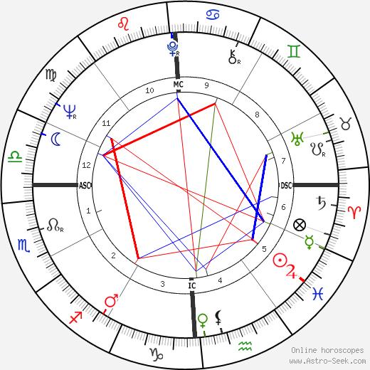 Кит Бонд Kit Bond день рождения гороскоп, Kit Bond Натальная карта онлайн