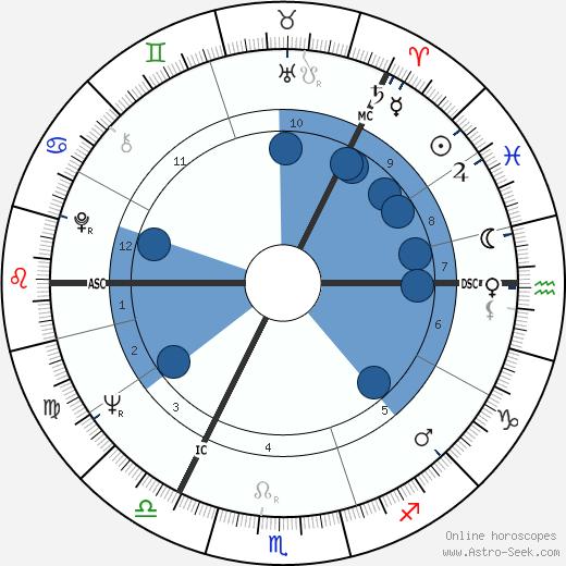 Marja-Leena Mikkola wikipedia, horoscope, astrology, instagram