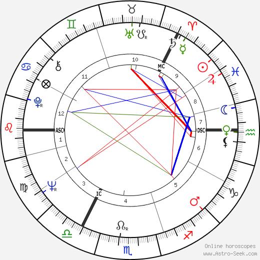 Marja-Leena Mikkola astro natal birth chart, Marja-Leena Mikkola horoscope, astrology