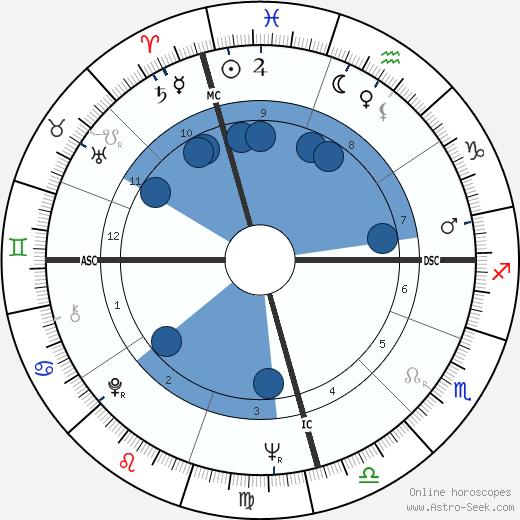 Michael Kirby wikipedia, horoscope, astrology, instagram