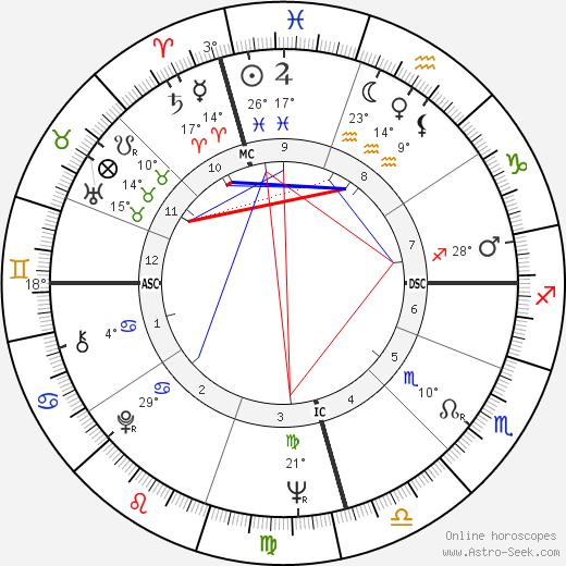 Michael Kirby birth chart, biography, wikipedia 2019, 2020