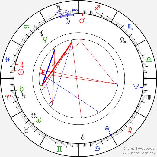 Pilar Bardem birth chart, Pilar Bardem astro natal horoscope, astrology