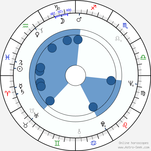 Raymond J. Barry wikipedia, horoscope, astrology, instagram
