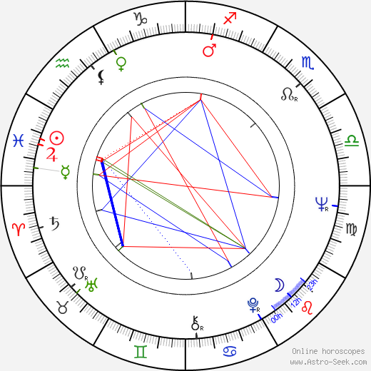 Robert Shaye birth chart, Robert Shaye astro natal horoscope, astrology