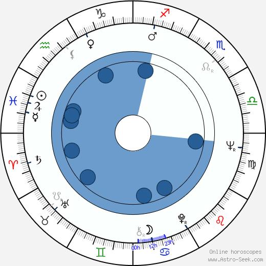 Roberto Bisacco wikipedia, horoscope, astrology, instagram