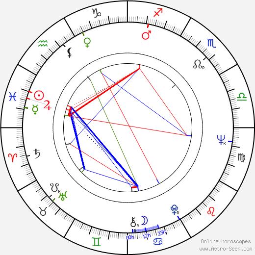 Roberto Bisacco birth chart, Roberto Bisacco astro natal horoscope, astrology