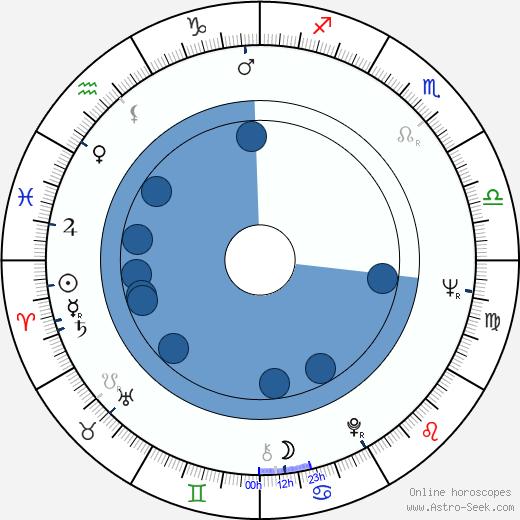 Robin Hawdon wikipedia, horoscope, astrology, instagram