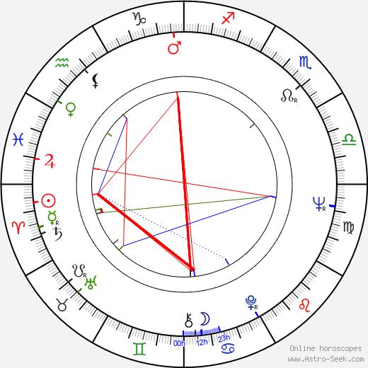 Robin Hawdon astro natal birth chart, Robin Hawdon horoscope, astrology