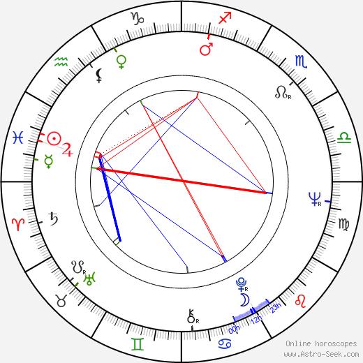 Серхио Коррьери Sergio Corrieri день рождения гороскоп, Sergio Corrieri Натальная карта онлайн
