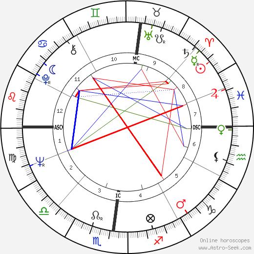 Terence Hill tema natale, oroscopo, Terence Hill oroscopi gratuiti, astrologia