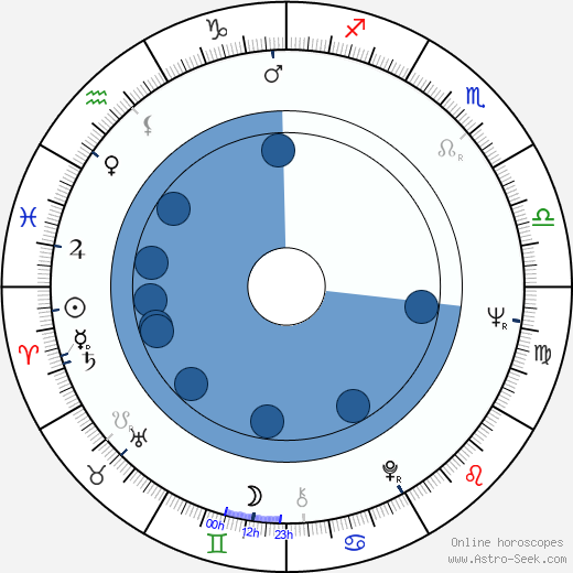 Timo Tanttu wikipedia, horoscope, astrology, instagram
