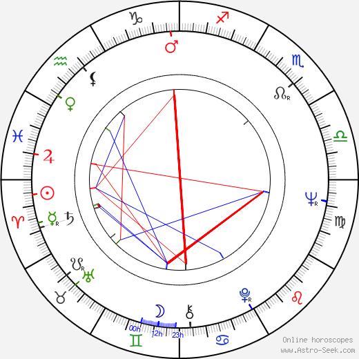 Timo Tanttu birth chart, Timo Tanttu astro natal horoscope, astrology