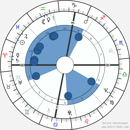 Tom Gompf horoscope, astrology, sign, zodiac, date of birth, instagram