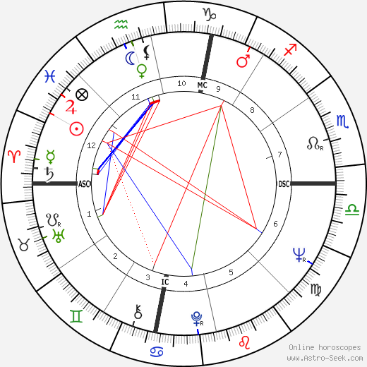 Tom Gompf astro natal birth chart, Tom Gompf horoscope, astrology