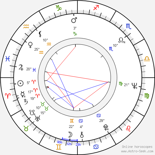 Viktor Titov birth chart, biography, wikipedia 2018, 2019