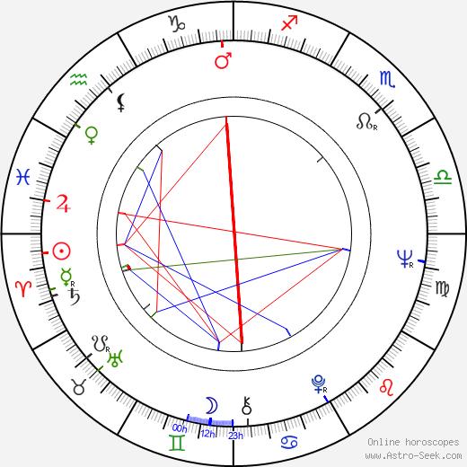 Viktor Titov tema natale, oroscopo, Viktor Titov oroscopi gratuiti, astrologia