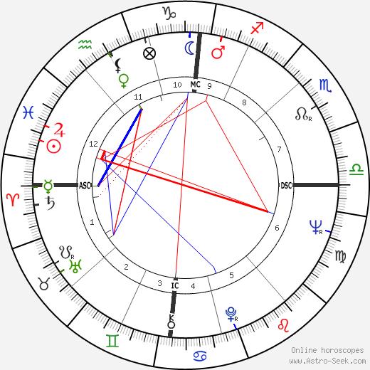 Yves Boisset astro natal birth chart, Yves Boisset horoscope, astrology