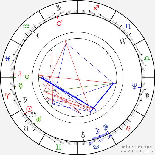 Anna Hagan birth chart, Anna Hagan astro natal horoscope, astrology