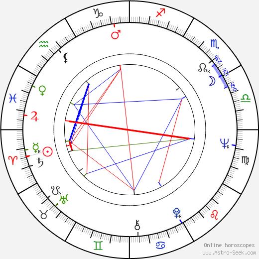 Baadur Culadze день рождения гороскоп, Baadur Culadze Натальная карта онлайн
