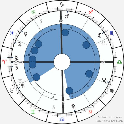 Brett Whiteley wikipedia, horoscope, astrology, instagram