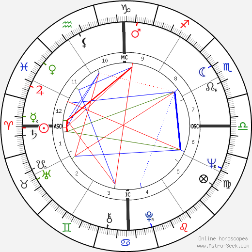 Brett Whiteley tema natale, oroscopo, Brett Whiteley oroscopi gratuiti, astrologia