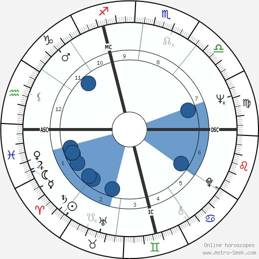 Brother Paul wikipedia, horoscope, astrology, instagram