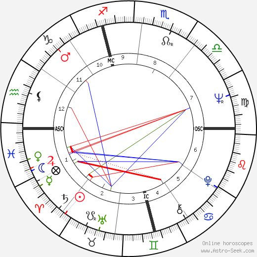 Brother Paul birth chart, Brother Paul astro natal horoscope, astrology