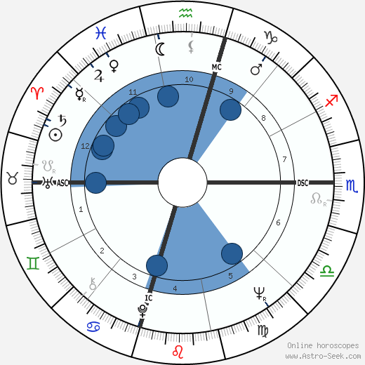 Cameron Cooper wikipedia, horoscope, astrology, instagram