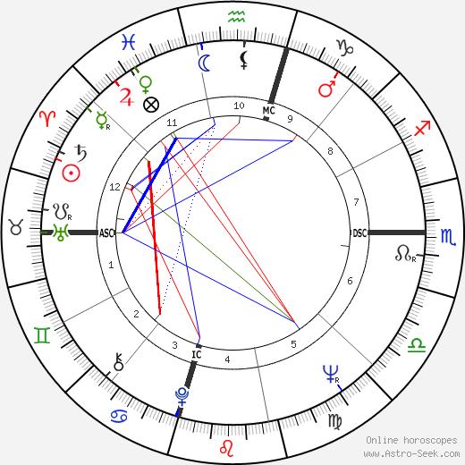 Cameron Cooper день рождения гороскоп, Cameron Cooper Натальная карта онлайн