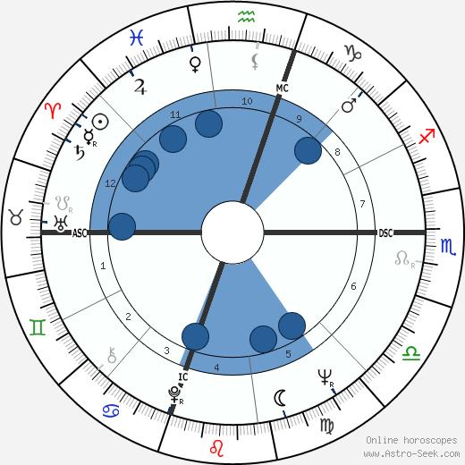 Carole Devine wikipedia, horoscope, astrology, instagram