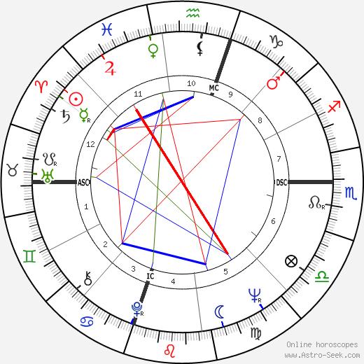Carole Devine tema natale, oroscopo, Carole Devine oroscopi gratuiti, astrologia