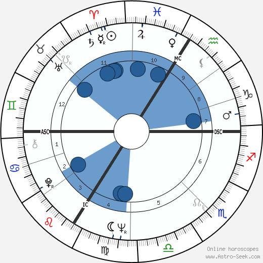 Christian Jaccard wikipedia, horoscope, astrology, instagram