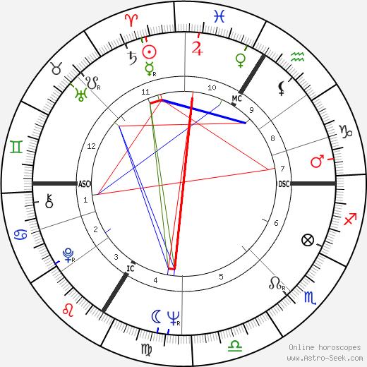Christian Jaccard tema natale, oroscopo, Christian Jaccard oroscopi gratuiti, astrologia