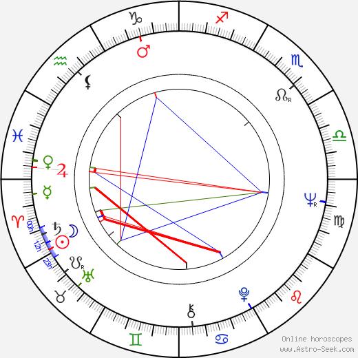 Christopher Miles день рождения гороскоп, Christopher Miles Натальная карта онлайн